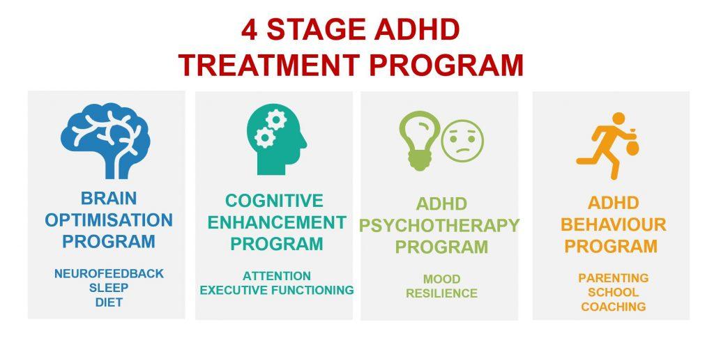 ADHD programme