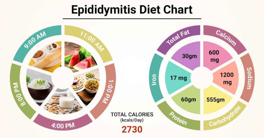 Home Remedies For Epididymitis