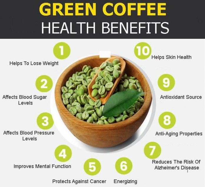 Green coffee beans health benefits
