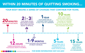 Quitting smoking  helps for