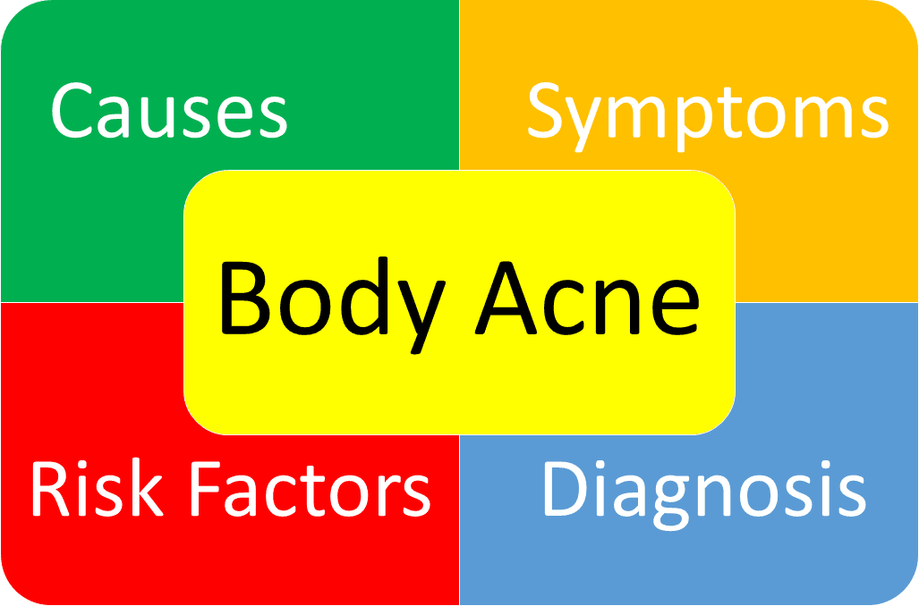 body acne types symptoms causes