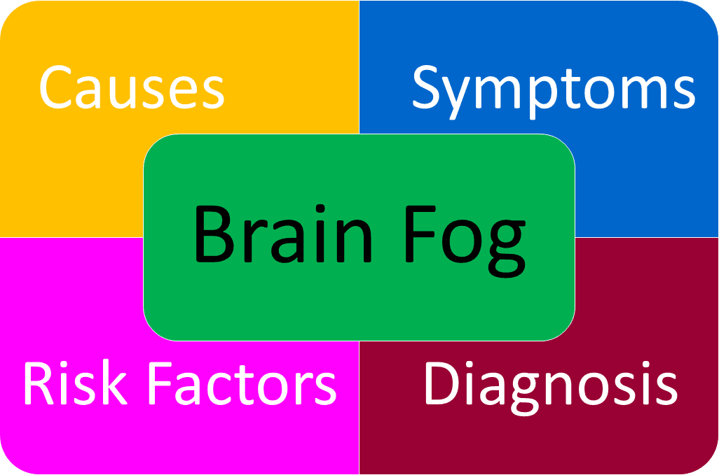 Brain Fog Cure