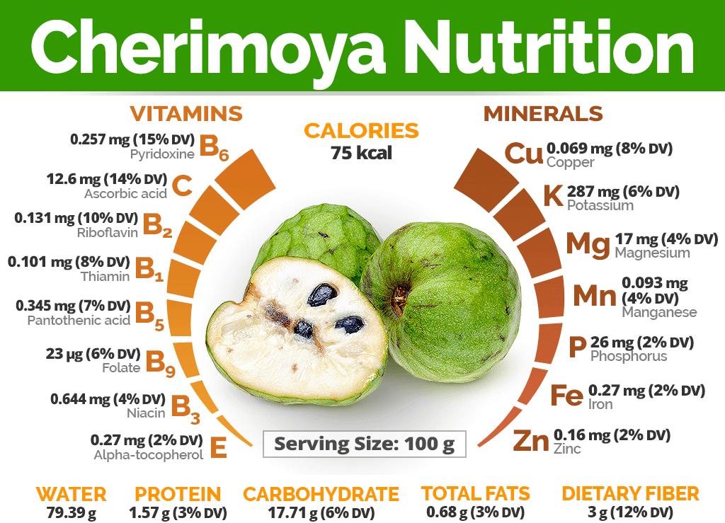 Health benefits of cherimoya
