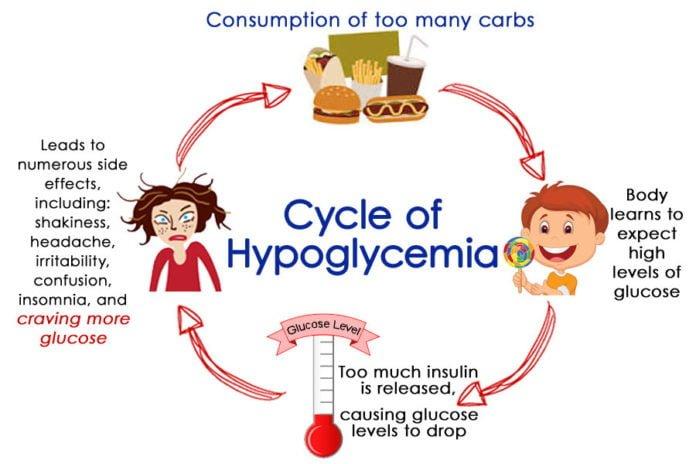 hypoglycemia diabetes