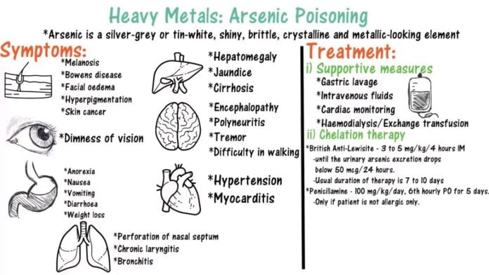 Natural Treatments For Arsenic Poisoning